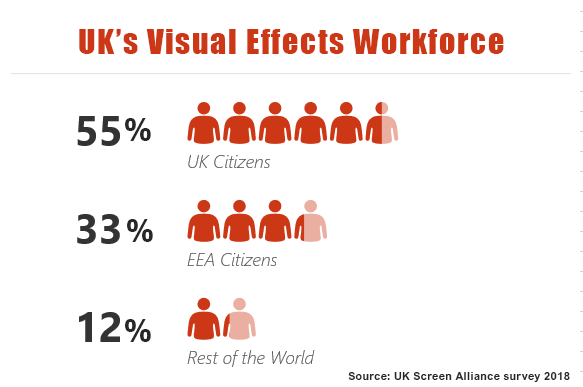 The UK's VFX workforce: UK Citizens: 55.3%, EEA Citizens: 33.1%, Rest of the World: 11.6%