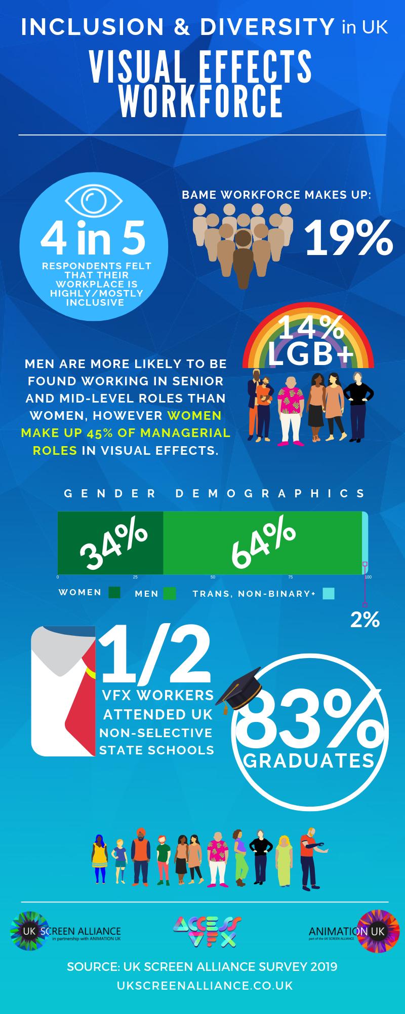Inclusion and Diversity in UK Visual Effects infographic