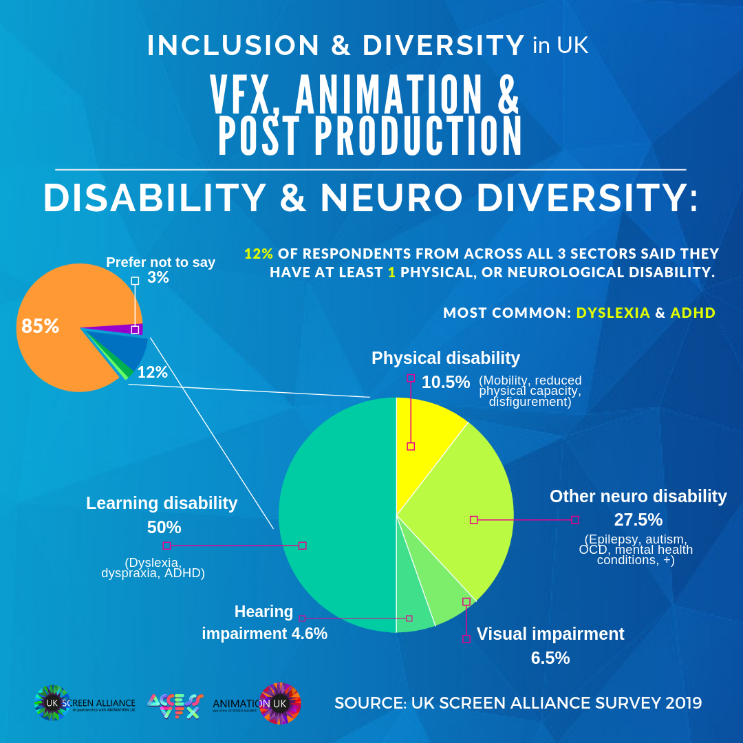 Inclusion and Diversity in UK VFX Animation and Post Production Disability and Neurodiversity