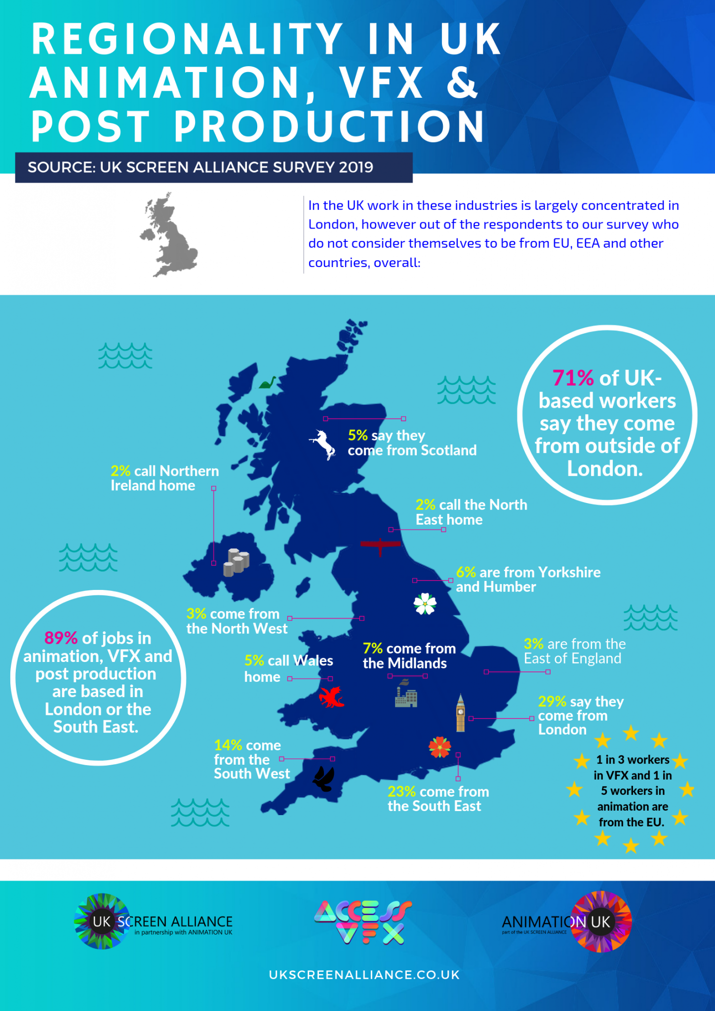 Regionality in Animation VFX & Post production infographic